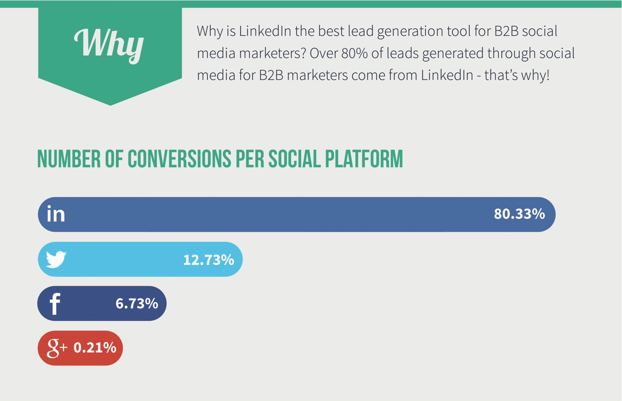 Why Linkedin is the best B2B marketing social platform